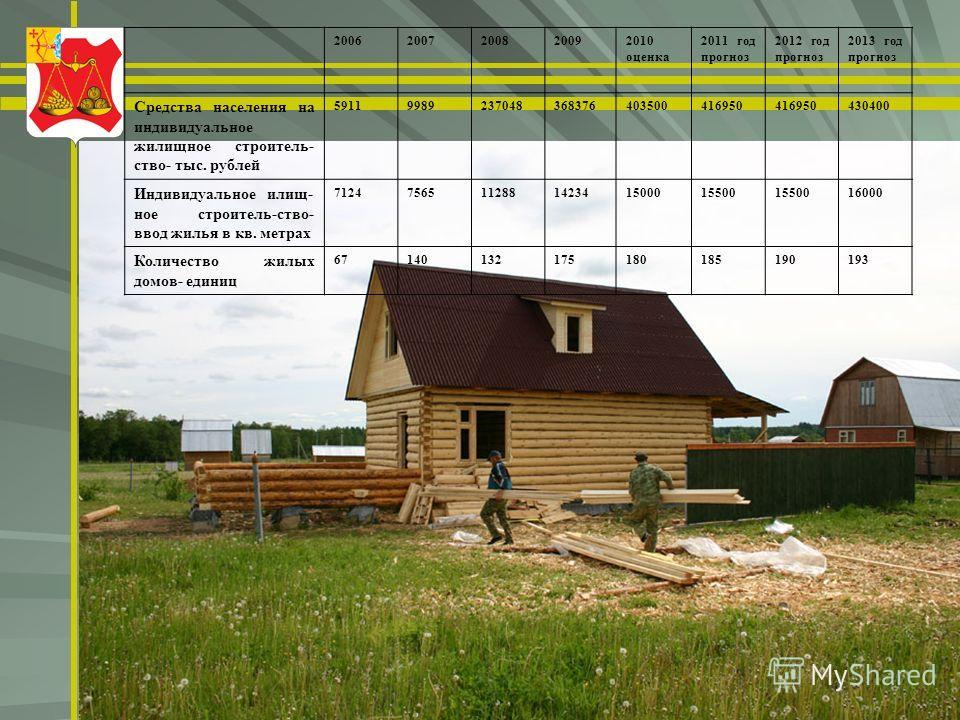 20062007200820092010 оценка 2011 год прогноз 2012 год прогноз 2013 год прогноз Средства населения на индивидуальное жилищное строитель- ство- тыс. рублей 59119989237048368376403500416950 430400 Индивидуальное илищ- ное строитель-ство- ввод жилья в кв