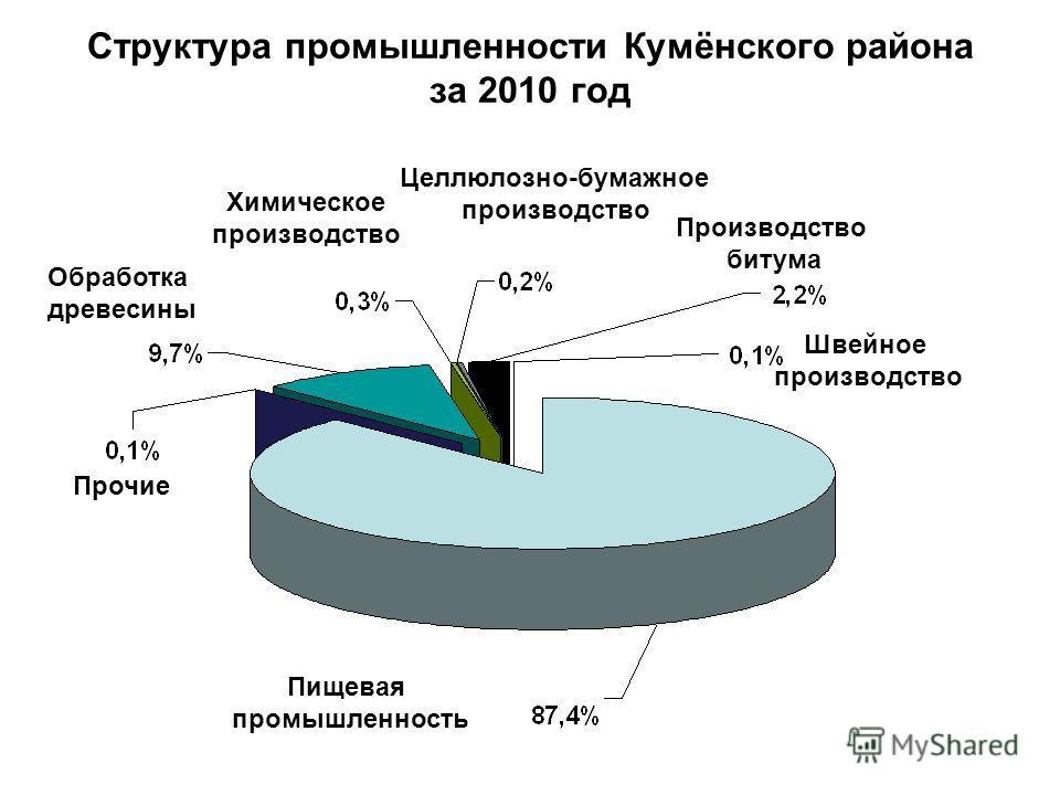 Структура промышленности Кумёнского района за 2010 год Пищевая промышленность Прочие Обработка древесины Химическое производство Целлюлозно-бумажное производство Производство битума Швейное производство