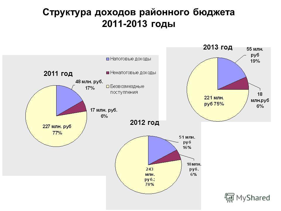 Структура доходов районного бюджета 2011-2013 годы 2011 год 2012 год 2013 год
