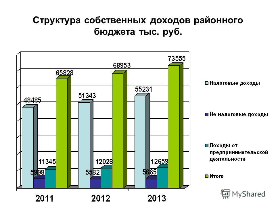 Структура собственных доходов районного бюджета тыс. руб.