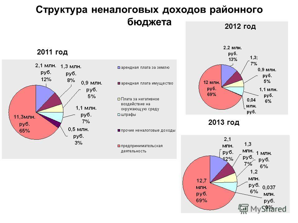 Структура неналоговых доходов районного бюджета 2011 год 2013 год 2012 год