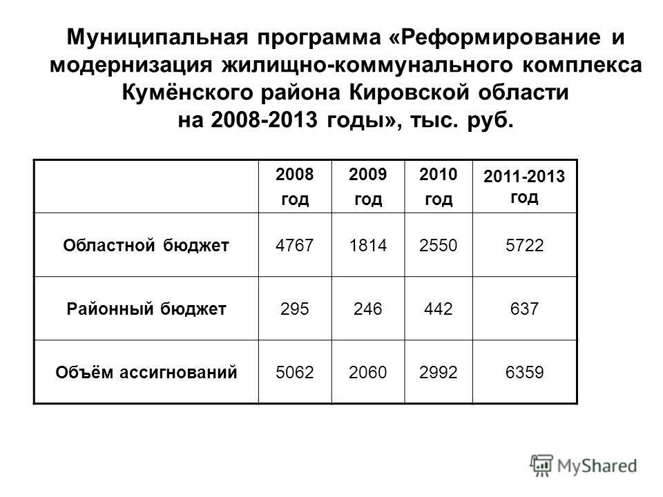 Муниципальная программа «Реформирование и модернизация жилищно-коммунального комплекса Кумёнского района Кировской области на 2008-2013 годы», тыс. руб. 2008 год 2009 год 2010 год 2011-2013 год Областной бюджет4767181425505722 Районный бюджет29524644
