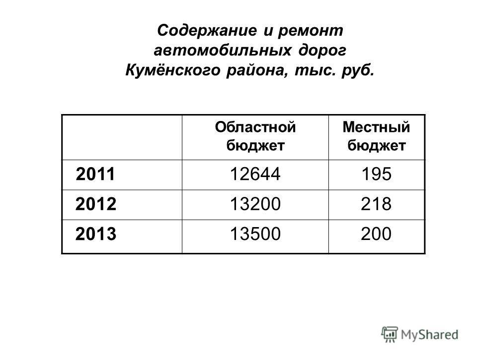 Содержание и ремонт автомобильных дорог Кумёнского района, тыс. руб. Областной бюджет Местный бюджет 2011 12644195 2012 13200218 2013 13500200