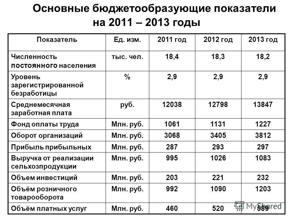 Основные бюджетообразующие показатели на 2011 – 2013 годы ПоказательЕд. изм.2011 год2012 год2013 год Численность постоянного населения тыс. чел.18,418,318,2 Уровень зарегистрированной безработицы %2,9 Среднемесячная заработная плата руб.1203812798138