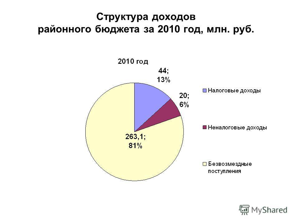 Структура доходов районного бюджета за 2010 год, млн. руб.