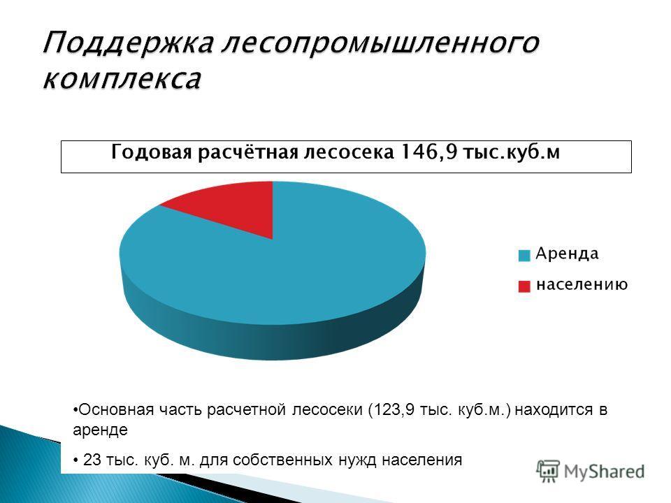 20 Основная часть расчетной лесосеки (123,9 тыс. куб.м.) находится в аренде 23 тыс. куб. м. для собственных нужд населения
