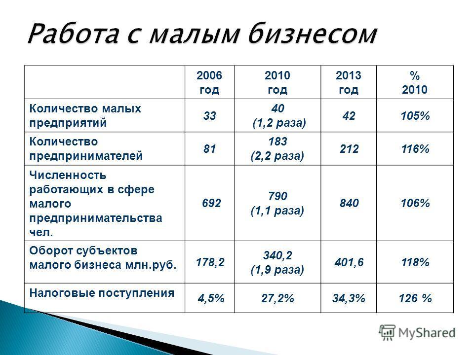 2006 год 2010 год 2013 год % 2010 Количество малых предприятий 33 40 (1,2 раза) 42105% Количество предпринимателей 81 183 (2,2 раза) 212116% Численность работающих в сфере малого предпринимательства чел. 692 790 (1,1 раза) 840106% Оборот субъектов ма