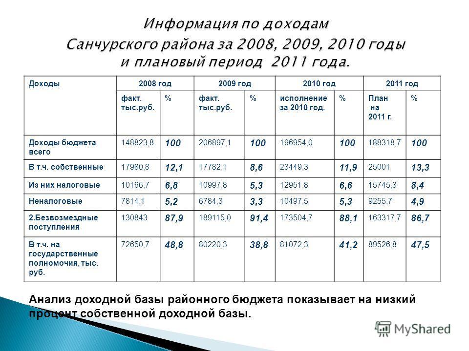 Доходы2008 год2009 год2010 год2011 год факт. тыс.руб. %факт. тыс.руб. %исполнение за 2010 год. %План на 2011 г. % Доходы бюджета всего 148823,8 100 206897,1 100 196954,0 100 188318,7 100 В т.ч. собственные17980,8 12,1 17782,1 8,6 23449,3 11,9 25001 1