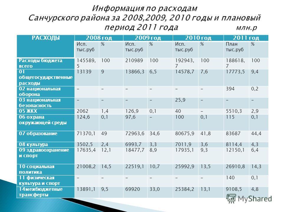 32 РАСХОДЫ2008 год2009 год2010 год2011 год Исп. тыс.руб %Исп. тыс.руб %Исп. тыс.руб %План тыс.руб % Расходы бюджета всего 145589, 5 100210989100192943, 7 100188618, 7 100 01 общегосударственные расходы 13139913866,36,514578,77,617773,59,4 02 национал