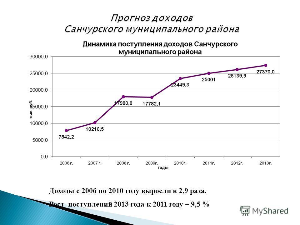 35 Доходы с 2006 по 2010 году выросли в 2,9 раза. Рост поступлений 2013 года к 2011 году – 9,5 %