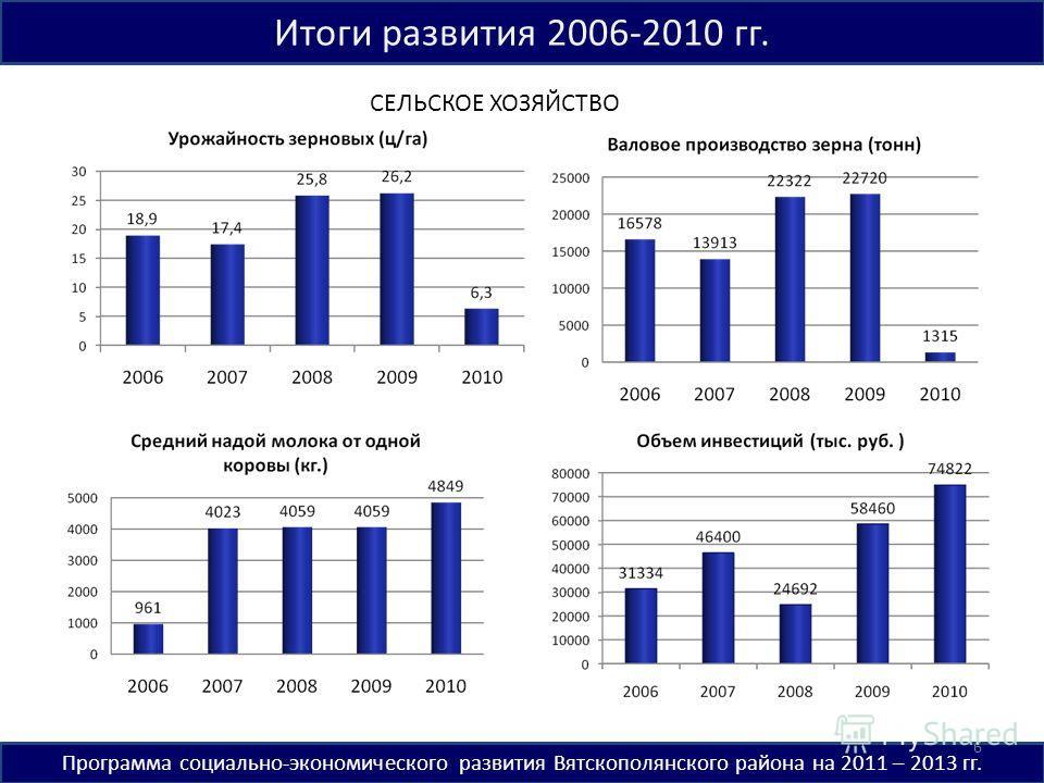 Итоги развития 2006-2010 гг. Программа социально-экономического развития Вятскополянского района на 2011 – 2013 гг. СЕЛЬСКОЕ ХОЗЯЙСТВО 6