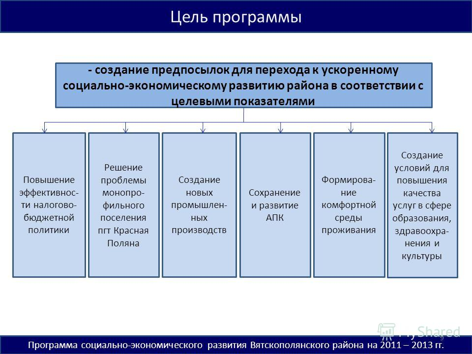 Цель программы Программа социально-экономического развития Вятскополянского района на 2011 – 2013 гг. - создание предпосылок для перехода к ускоренному социально-экономическому развитию района в соответствии с целевыми показателями Решение проблемы м