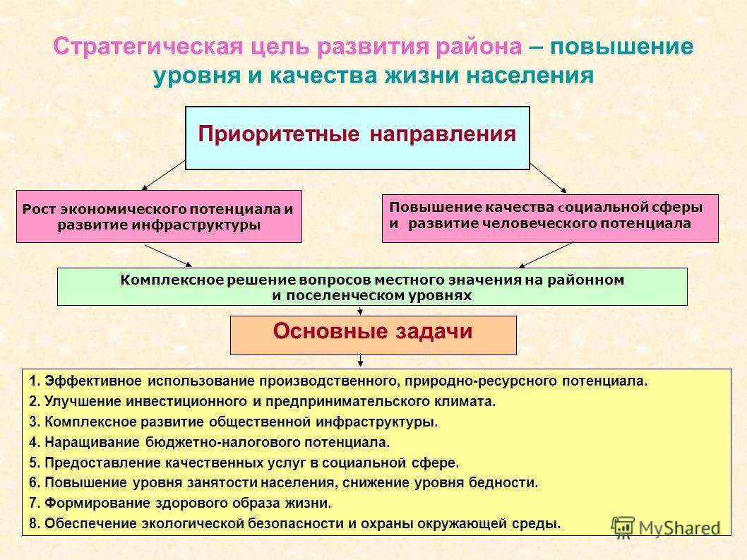 3 Стратегическая цель развития района – повышение уровня и качества жизни населения Приоритетные направления Рост экономического потенциала и развитие инфраструктуры Повышение качества с оциальной сферы и развитие человеческого потенциала Комплексное