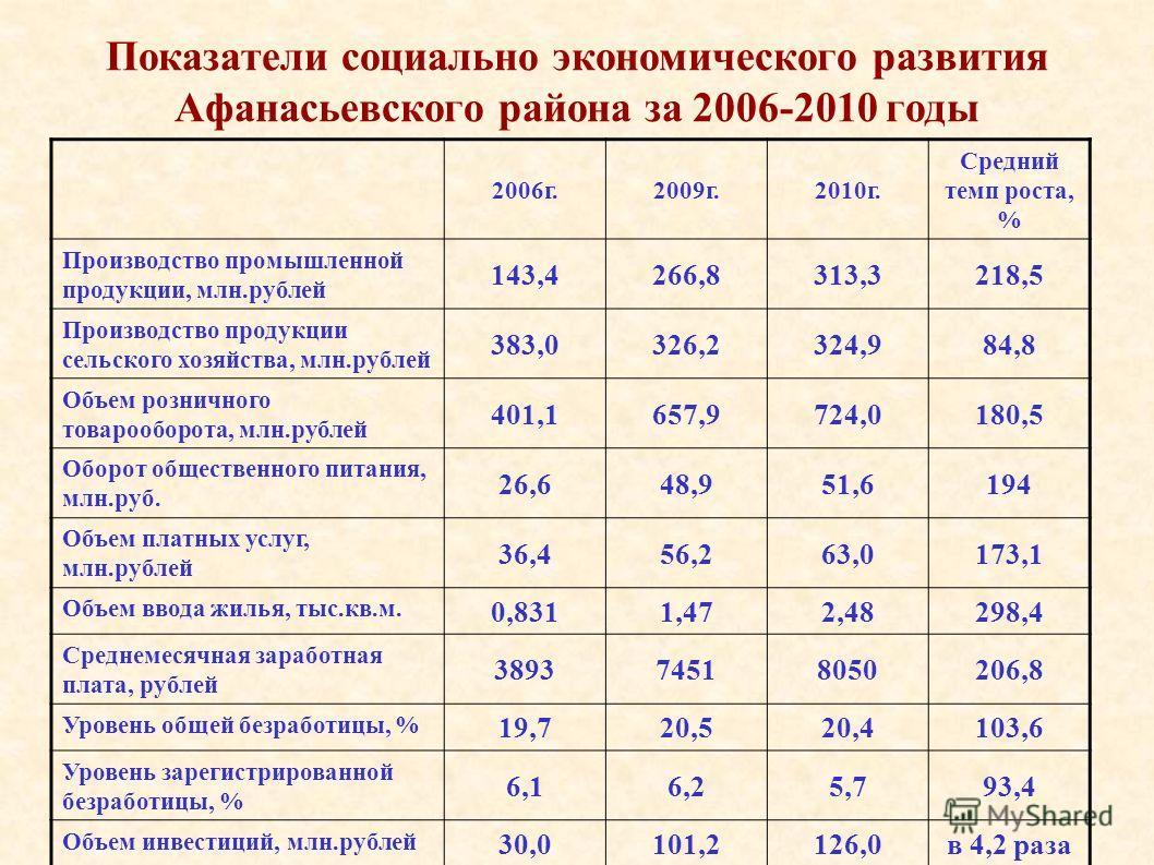 Показатели социально экономического развития Афанасьевского района за 2006-2010 годы 2006г.2009г.2010г. Средний темп роста, % Производство промышленной продукции, млн.рублей 143,4266,8313,3218,5 Производство продукции сельского хозяйства, млн.рублей