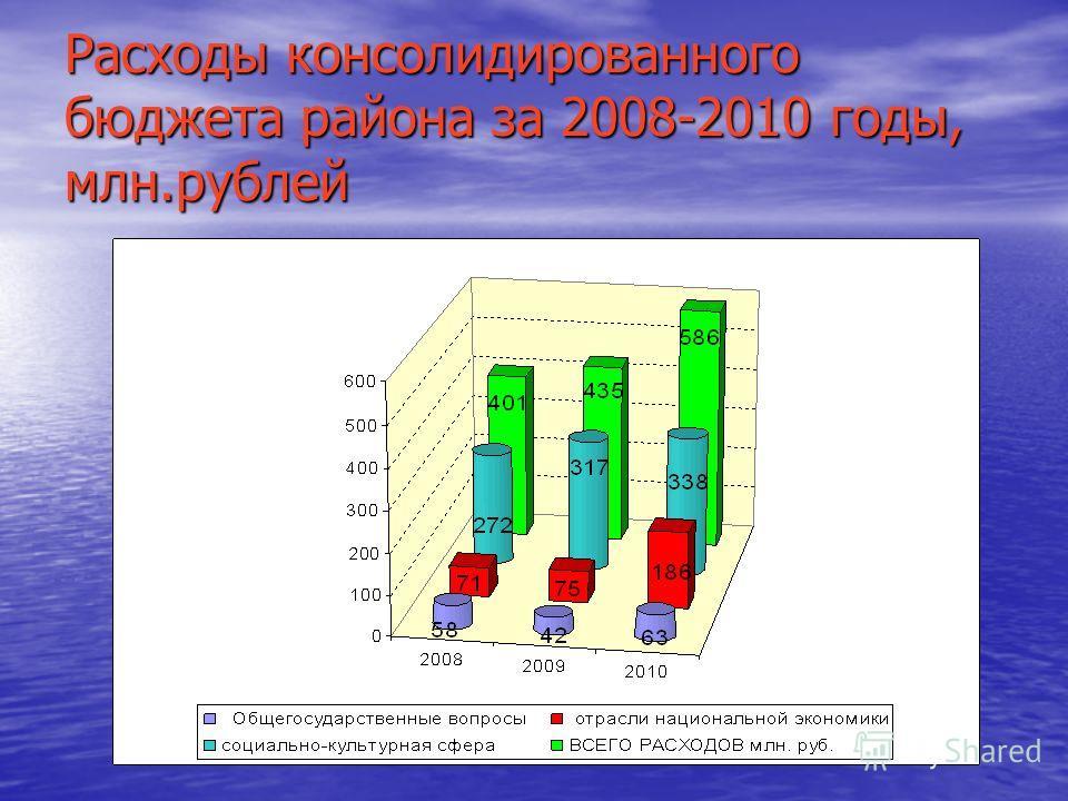 Расходы консолидированного бюджета района за 2008-2010 годы, млн.рублей