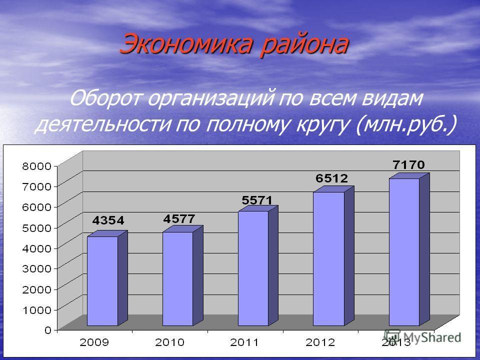 Экономика района Оборот организаций по всем видам деятельности по полному кругу (млн.руб.)