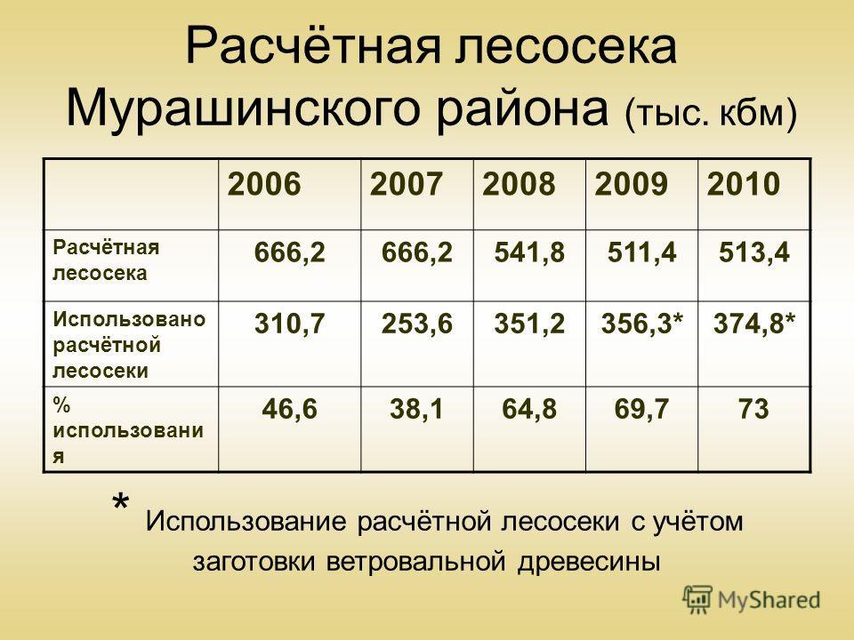 Расчётная лесосека Мурашинского района (тыс. кбм) 20062007200820092010 Расчётная лесосека 666,2 541,8511,4513,4 Использовано расчётной лесосеки 310,7253,6351,2356,3*374,8* % использовани я 46,638,164,869,773 * Использование расчётной лесосеки с учёто