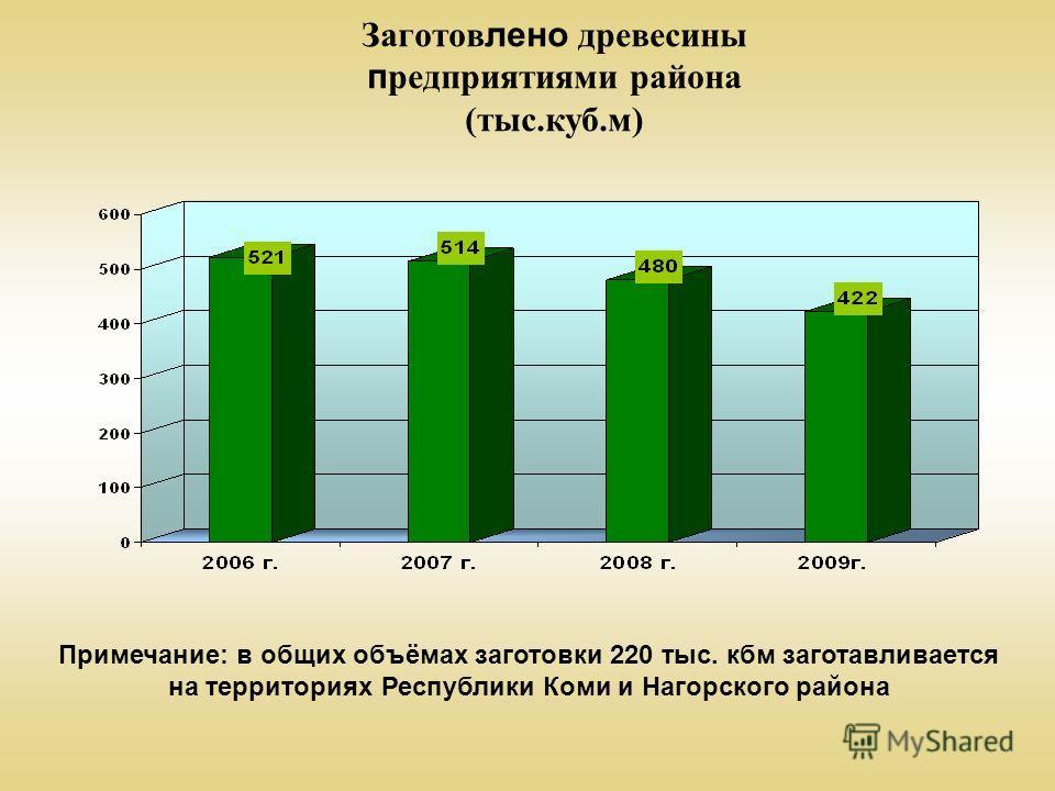 Заготов лено древесины п редприятиями района (тыс.куб.м) Примечание: в общих объёмах заготовки 220 тыс. кбм заготавливается на территориях Республики Коми и Нагорского района