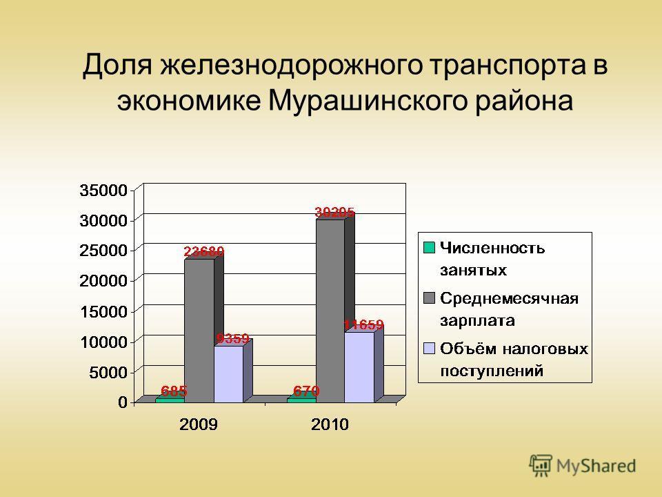 Доля железнодорожного транспорта в экономике Мурашинского района