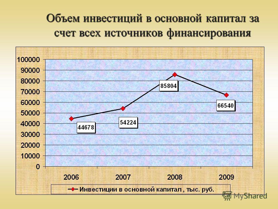 Объем инвестиций в основной капитал за счет всех источников финансирования