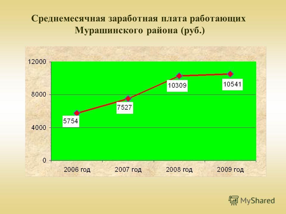 Среднемесячная заработная плата работающих Мурашинского района (руб.)