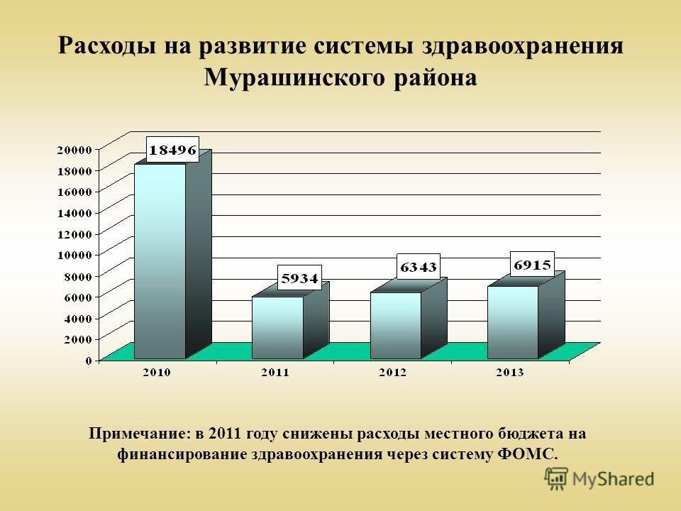 Расходы на развитие системы здравоохранения Мурашинского района Примечание: в 2011 году снижены расходы местного бюджета на финансирование здравоохранения через систему ФОМС.