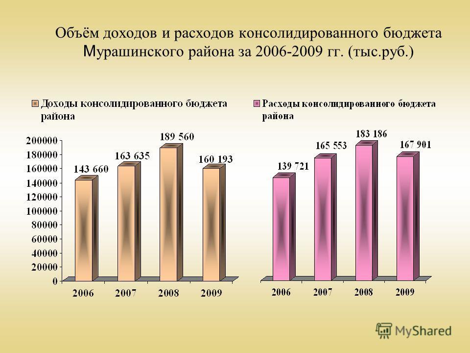 Объём доходов и расходов консолидированного бюджета М урашинского района за 2006-2009 гг. (тыс.руб.)