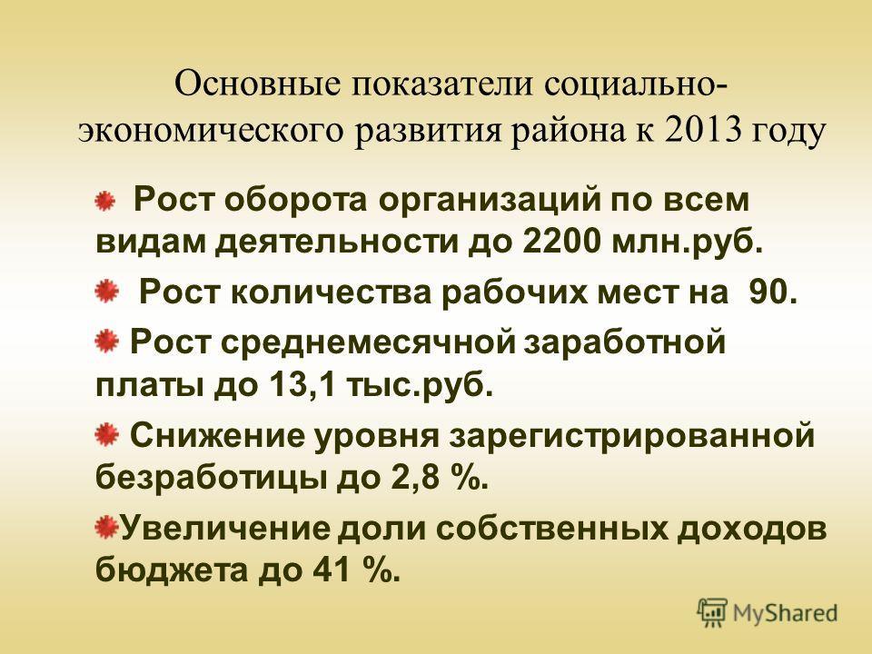 Основные показатели социально- экономического развития района к 2013 году Рост оборота организаций по всем видам деятельности до 2200 млн.руб. Рост количества рабочих мест на 90. Рост среднемесячной заработной платы до 13,1 тыс.руб. Снижение уровня з