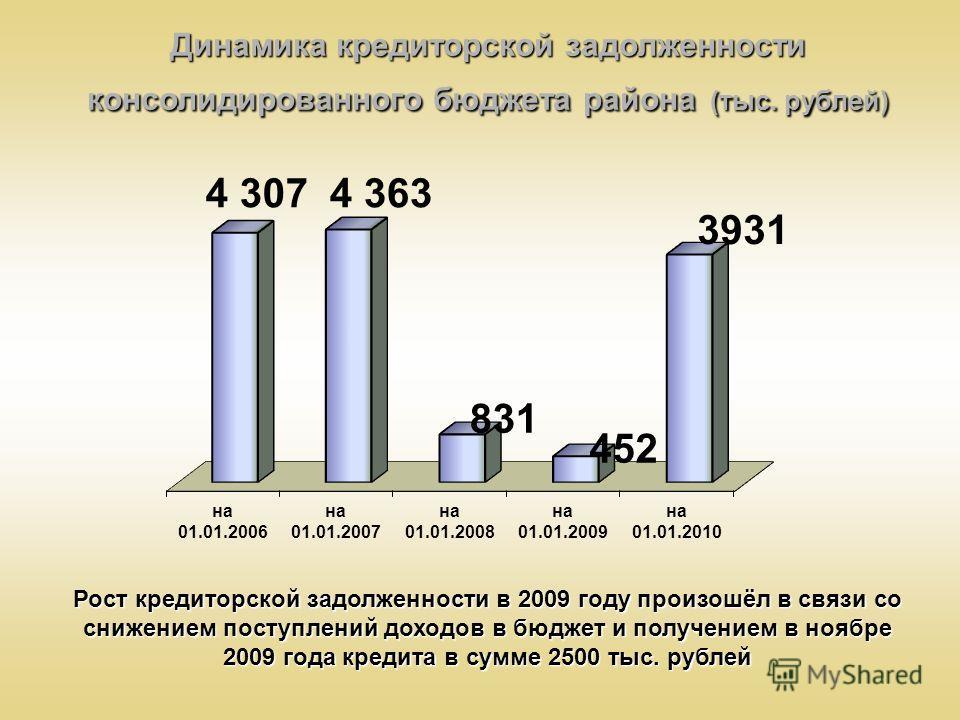 Динамика кредиторской задолженности консолидированного бюджета района (тыс. рублей) Рост кредиторской задолженности в 2009 году произошёл в связи со снижением поступлений доходов в бюджет и получением в ноябре 2009 года кредита в сумме 2500 тыс. рубл
