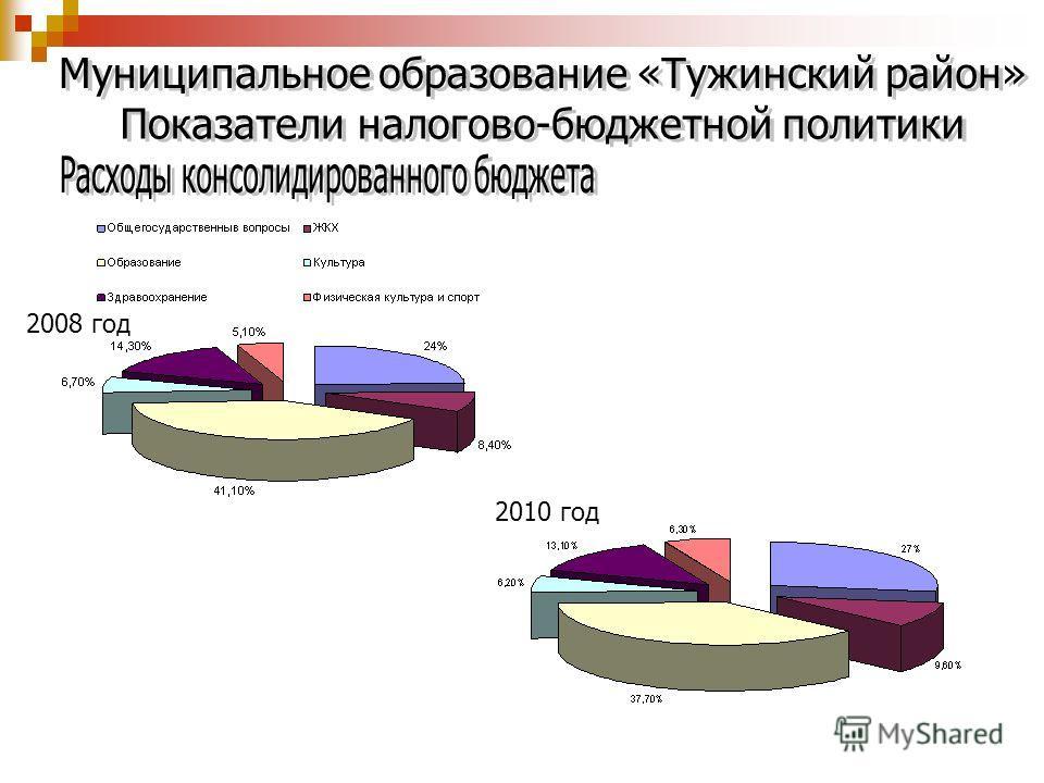 2008 год 2010 год