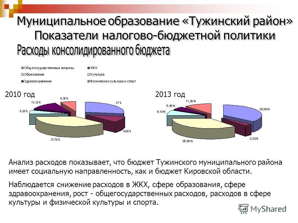 2013 год Анализ расходов показывает, что бюджет Тужинского муниципального района имеет социальную направленность, как и бюджет Кировской области. Наблюдается снижение расходов в ЖКХ, сфере образования, сфере здравоохранения, рост - общегосударственны