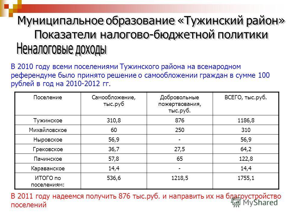 В 2010 году всеми поселениями Тужинского района на всенародном референдуме было принято решение о самообложении граждан в сумме 100 рублей в год на 2010-2012 гг. ПоселениеСамообложение, тыс.руб Добровольные пожертвования, тыс.руб. ВСЕГО, тыс.руб. Туж