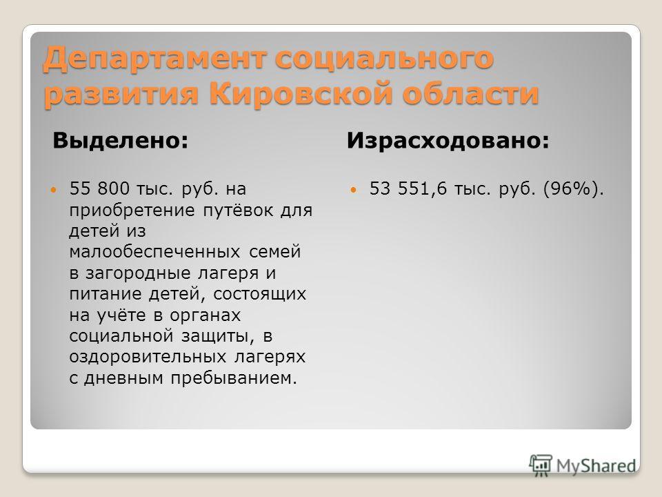 Департамент социального развития Кировской области Выделено:Израсходовано: 55 800 тыс. руб. на приобретение путёвок для детей из малообеспеченных семей в загородные лагеря и питание детей, состоящих на учёте в органах социальной защиты, в оздоровител