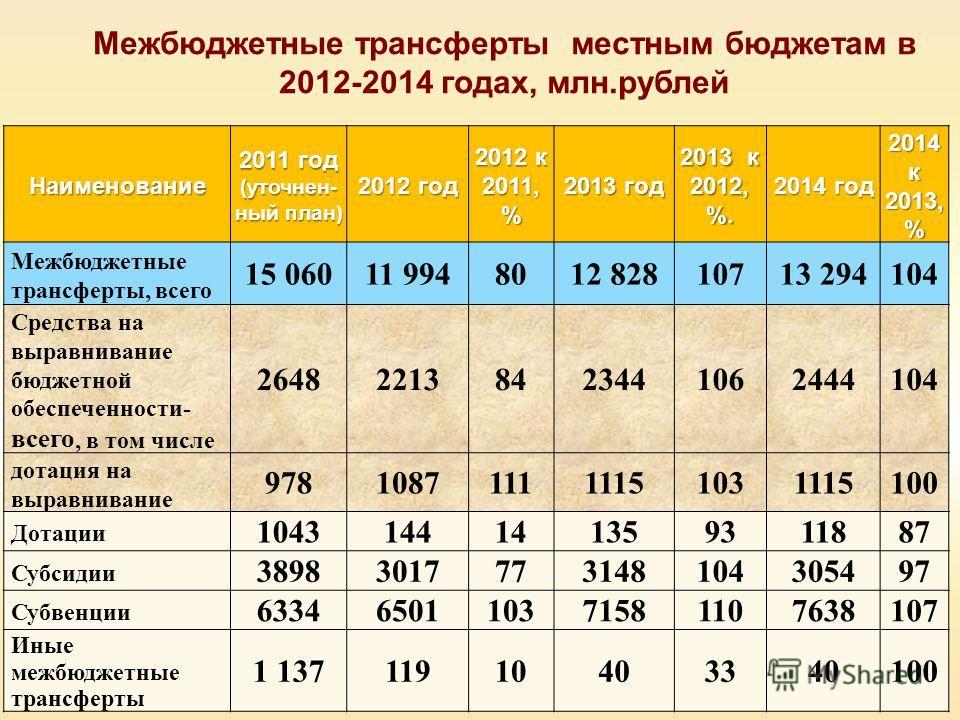 Межбюджетные трансферты местным бюджетам в 2012-2014 годах, млн.рублей Наименование 2011 год (уточнен- ный план) 2012 год 2012 к 2011, % 2013 год 2013 к 2012, %. 2014 год 2014 к 2013, % Межбюджетные трансферты, всего 15 06011 9948012 82810713 294104
