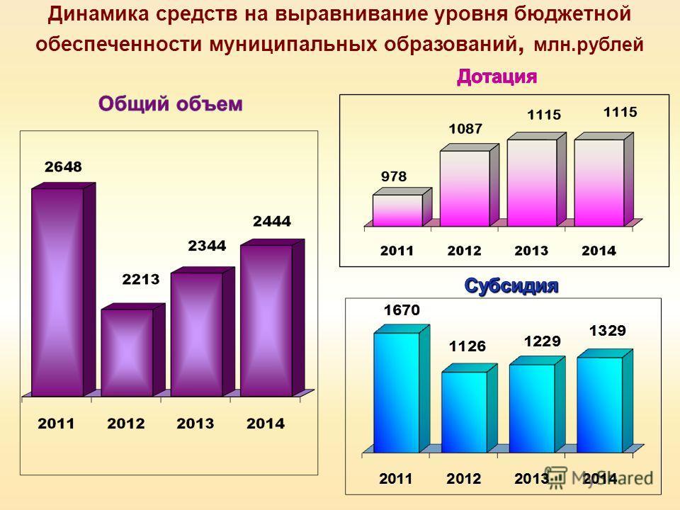Динамика средств на выравнивание уровня бюджетной обеспеченности муниципальных образований, млн.рублей