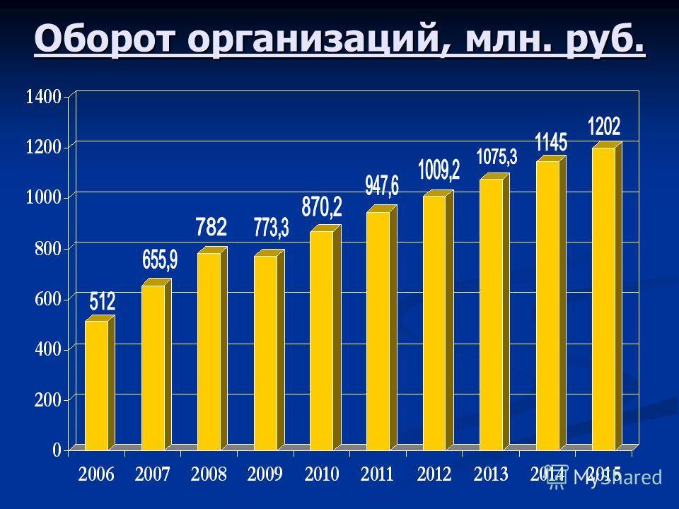 Оборот организаций, млн. руб.