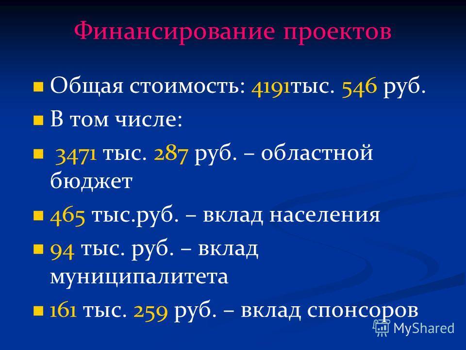 Финансирование проектов Общая стоимость: 4191тыс. 546 руб. В том числе: 3471 тыс. 287 руб. – областной бюджет 465 тыс.руб. – вклад населения 94 тыс. руб. – вклад муниципалитета 161 тыс. 259 руб. – вклад спонсоров