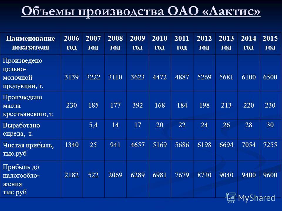 Объемы производства ОАО «Лактис» Наименование показателя 2006 год 2007 год 2008 год 2009 год 2010 год 2011 год 2012 год 2013 год 2014 год 2015 год Произведено цельно- молочной продукции, т. 3139322231103623447248875269568161006500 Произведено масла к