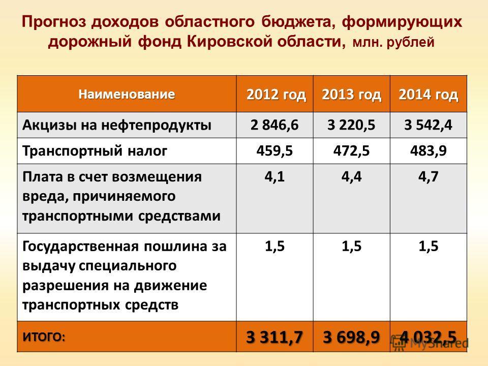 Прогноз доходов областного бюджета, формирующих дорожный фонд Кировской области, млн. рублейНаименование 2012 год 2012 год 2013 год 2014 год Акцизы на нефтепродукты2 846,63 220,53 542,4 Транспортный налог459,5472,5483,9 Плата в счет возмещения вреда,