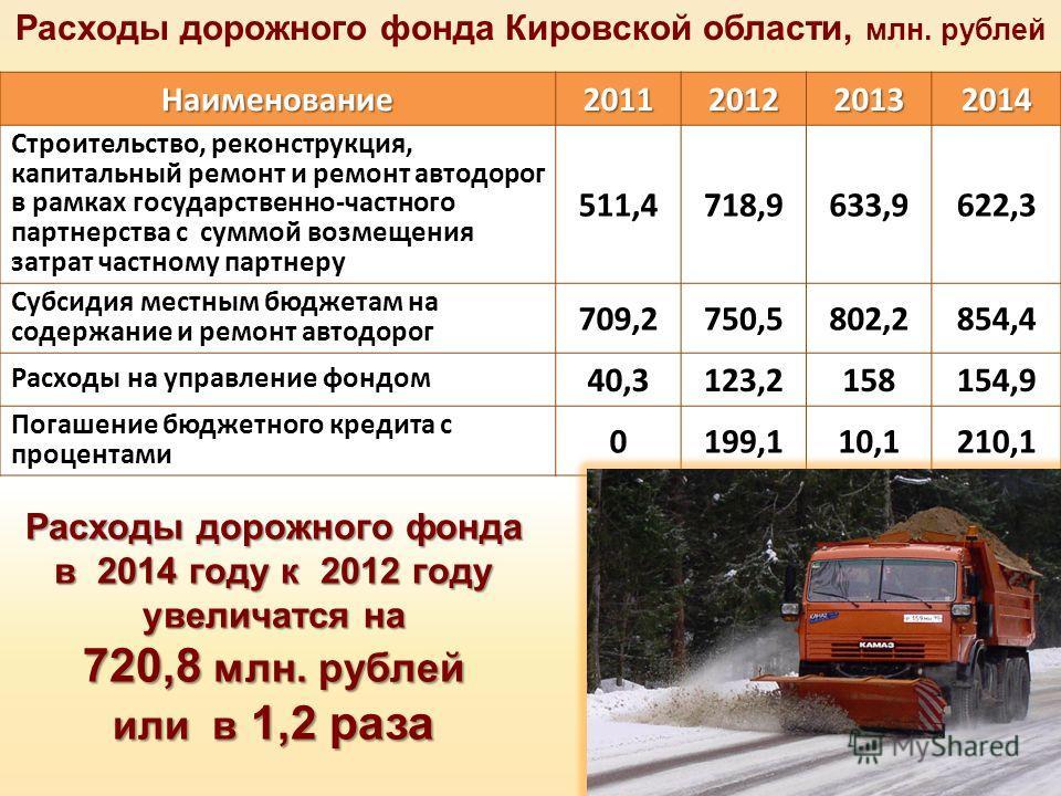 Расходы дорожного фонда Кировской области, млн. рублейНаименование2011201220132014 Строительство, реконструкция, капитальный ремонт и ремонт автодорог в рамках государственно-частного партнерства с суммой возмещения затрат частному партнеру 511,4718,