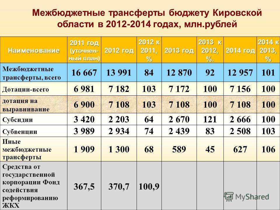 Межбюджетные трансферты бюджету Кировской области в 2012-2014 годах, млн.рублей Наименование 2011 год (уточнен- ный план) 2012 год 2012 к 2011, % 2013 год 2013 к 2012, %. 2014 год 2014 к 2013, % Межбюджетные трансферты, всего 16 66713 9918412 8709292