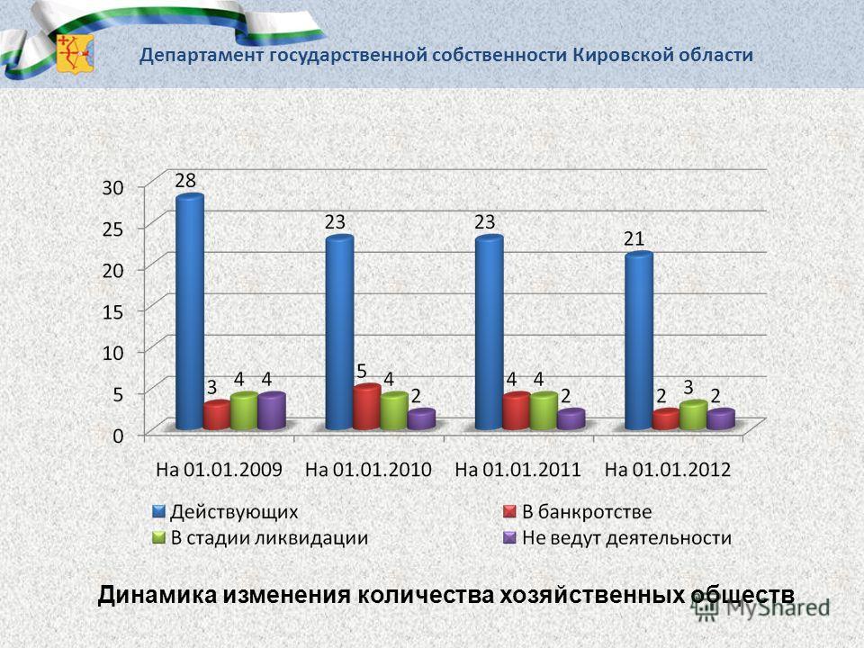 Департамент государственной собственности Кировской области Динамика изменения количества хозяйственных обществ