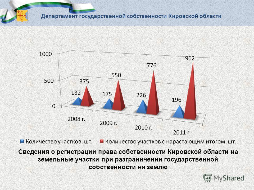 Сведения о регистрации права собственности Кировской области на земельные участки при разграничении государственной собственности на землю Департамент государственной собственности Кировской области