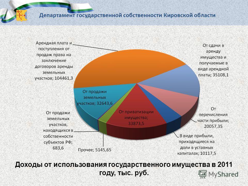 Доходы от использования государственного имущества в 2011 году, тыс. руб.