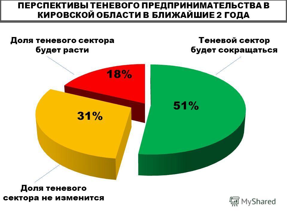 ПЕРСПЕКТИВЫ ТЕНЕВОГО ПРЕДПРИНИМАТЕЛЬСТВА В КИРОВСКОЙ ОБЛАСТИ В БЛИЖАЙШИЕ 2 ГОДА Доля теневого сектора будет расти Теневой сектор будет сокращаться Доля теневого сектора не изменится 51% 31% 18%