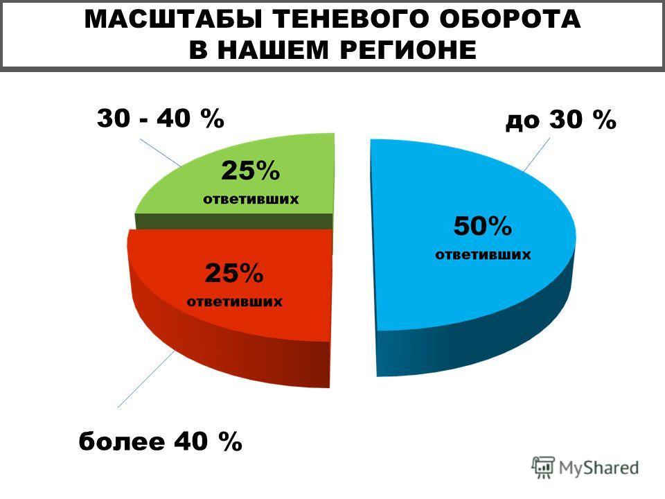 МАСШТАБЫ ТЕНЕВОГО ОБОРОТА В НАШЕМ РЕГИОНЕ до 30 % 30 - 40 % более 40 %
