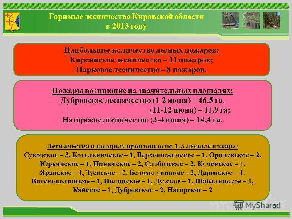 Горимые лесничества Кировской области в 2013 году 3 Наибольшее количество лесных пожаров: Кирсинское лесничество – 11 пожаров; Парковое лесничество – 8 пожаров. Пожары возникшие на значительных площадях: Дубровское лесничество (1-2 июня) – 46,5 га, (