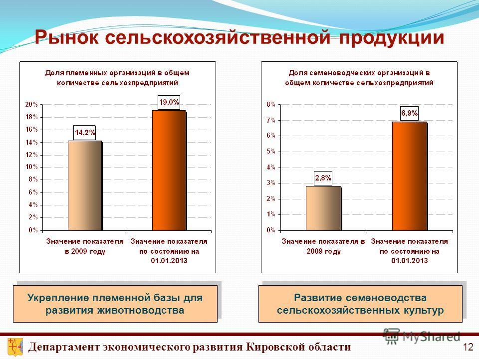 Рынок сельскохозяйственной продукции Развитие семеноводства сельскохозяйственных культур Укрепление племенной базы для развития животноводства Департамент экономического развития Кировской области 12