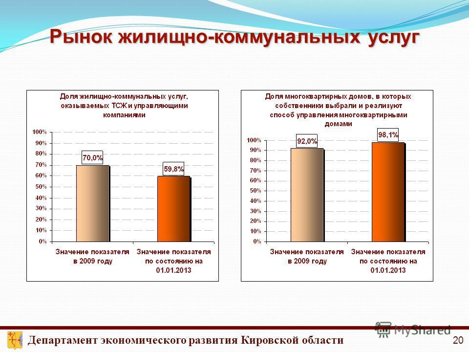Рынок жилищно-коммунальных услуг Департамент экономического развития Кировской области 20