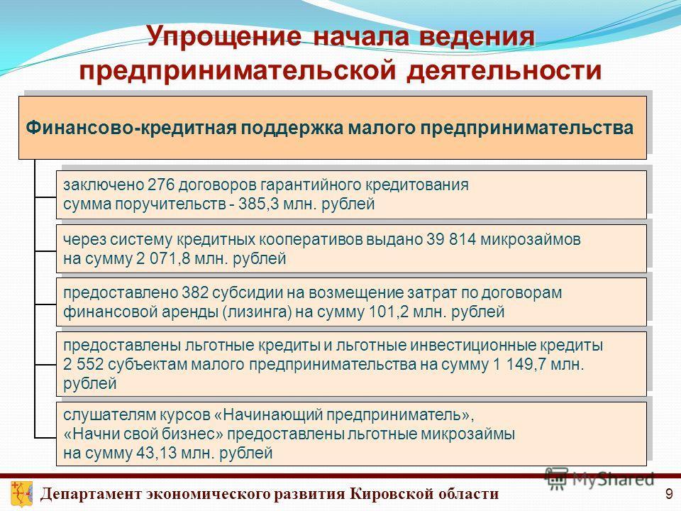 Упрощение начала ведения предпринимательской деятельности Финансово-кредитная поддержка малого предпринимательства заключено 276 договоров гарантийного кредитования сумма поручительств - 385,3 млн. рублей заключено 276 договоров гарантийного кредитов